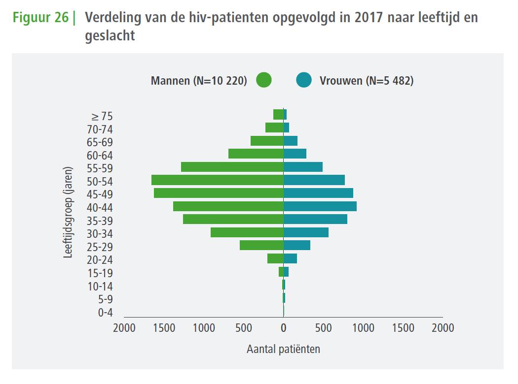 verdeling van hiv patienten 2017